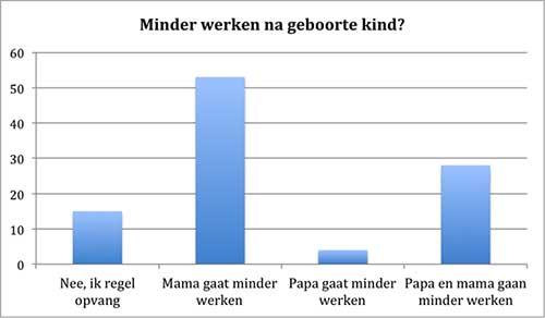 Minder werken na geboorte kind?