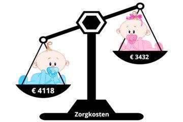 Jongensbaby 700 euro duurder dan meisjesbaby