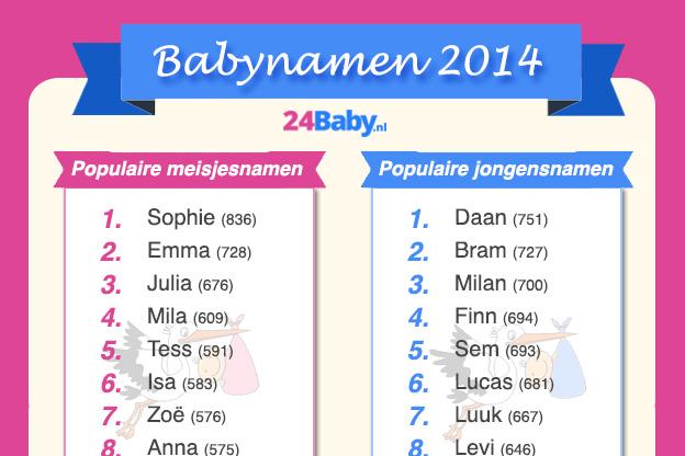 De meest populaire en opmerkelijke babynamen van 2014 - 24Baby.nl