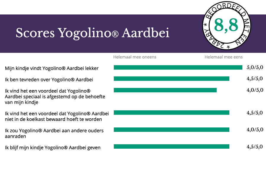 Scores Laura Yogolino