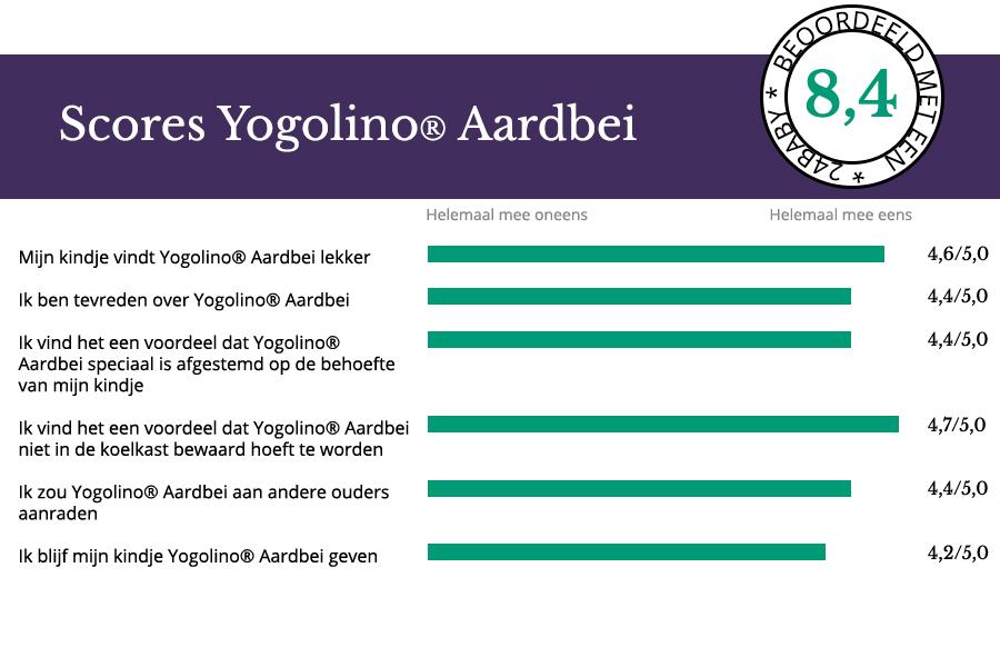 Scores testpanel Yogolino