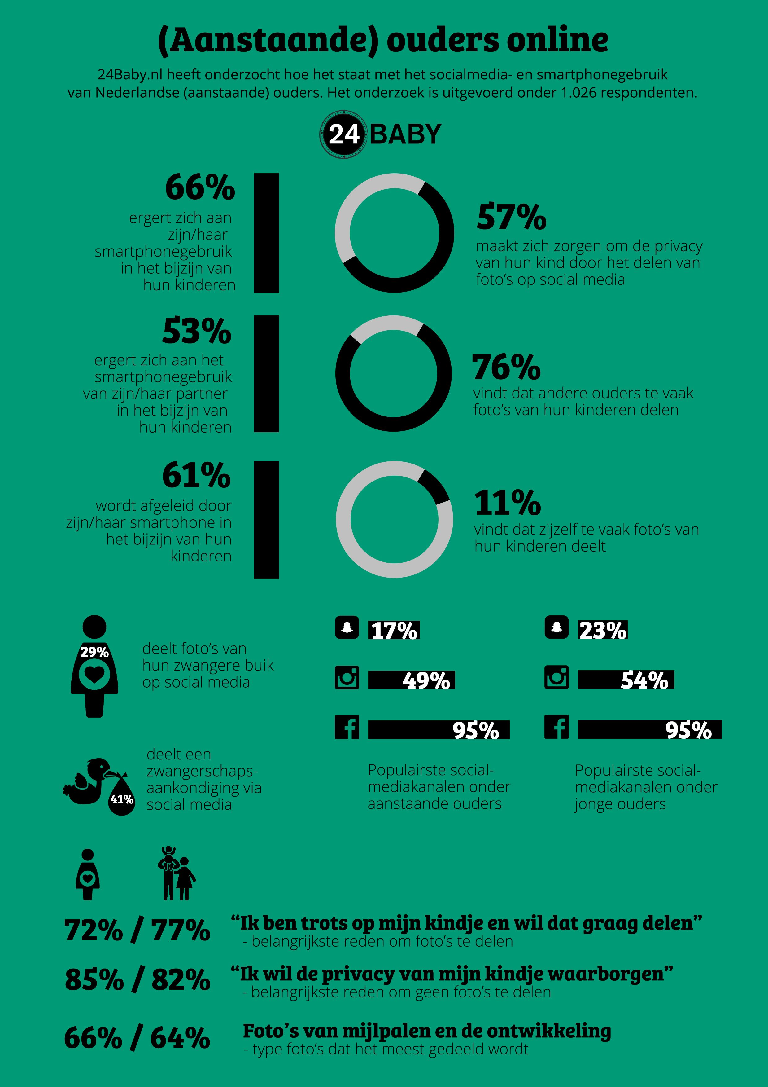 infographic socialmediagebruik ouders