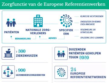 Schematische weergave van Europees Referentienetwerk voor zeldzame ziekten