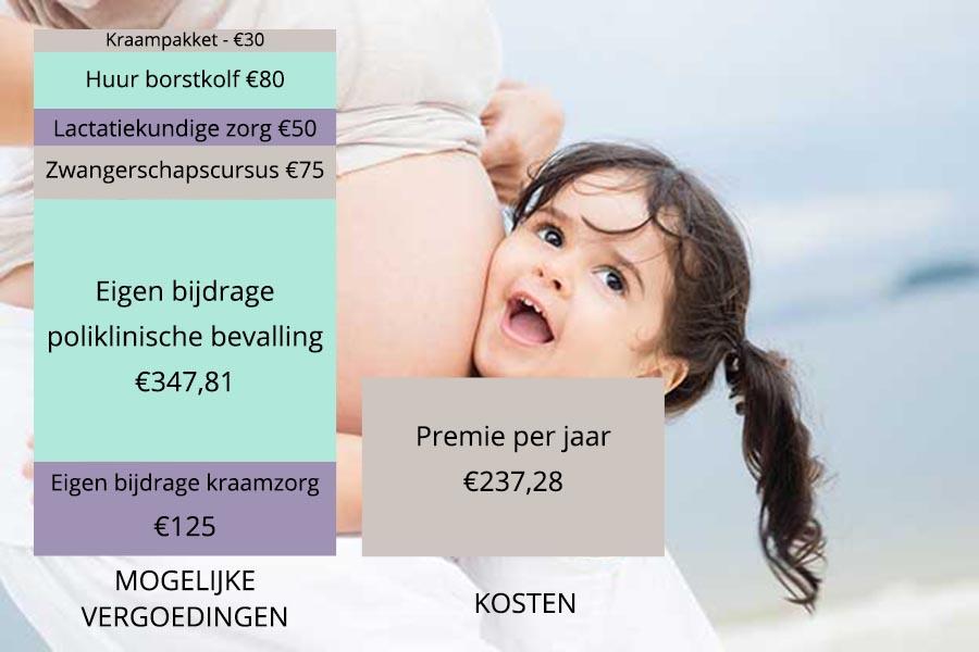 Waarom een aanvullende zorgverzekering loont als je zwanger bent - hoofdfoto 2019