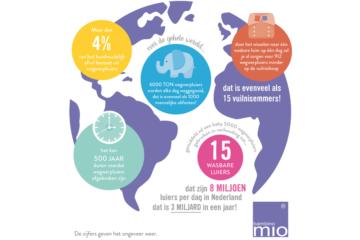 Infographic Bambino Mio wereldbol