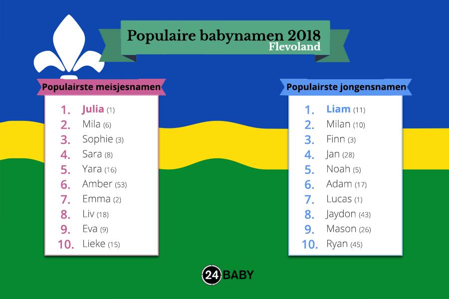 populairste namen van flevoland in 2018