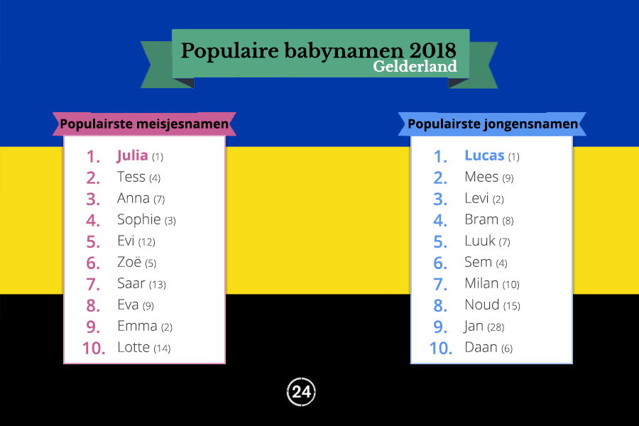 populairste namen gelderland